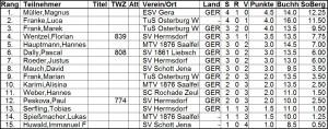 Tabelle Ostthüringer Meisterschaften U 10 m